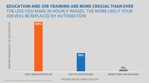 Chart Of The Week How Automation May Impact The Way We Work