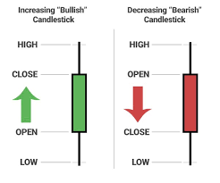 How To Read Trading Charts For Beginners Steemit