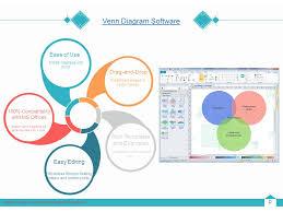 easy venn diagram maker venn diagram guide text created by edraw comprehensive diagramming