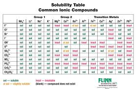 Solubility Rules Chemistry