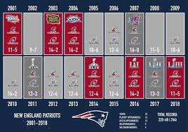 E4 Pay Chart 2011 Bostons Diehards On New England Patriots Twitter Afc