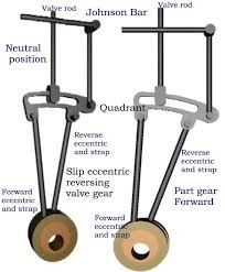 steam engine terminology and operating principles a diagram of slip eccentric reversing steam engine valve gear