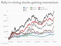 Charts Big Minings Surge In Value Shames Tech Giants