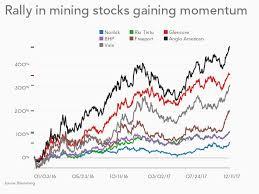Mining Chart Charts Big Minings Surge In Value Shames Tech Giants