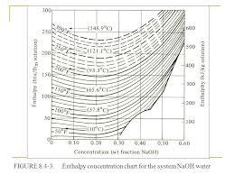 Cmet 306 Separation Processes I Evaporation Purpose Of