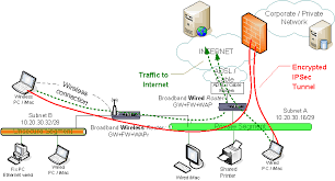 id phy wlan as each box wired wireless does network address translation nat or rather port address translation pat packets from wireless unsecure segment