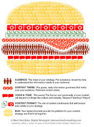Content Strategy Infographics Visual Ly