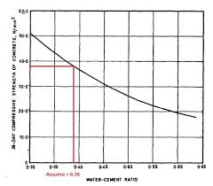 Cement Ratio Chart How To Calculate Water Cement Ratio In Design Of Concrete Mix