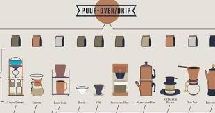 Caffeine Connoisseur Infographics Coffee Chart