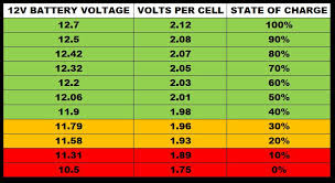 60 Scientific 12v Battery State Of Charge Chart