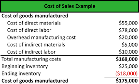 What Is Cost Of Sales Definition Meaning Example