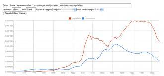 books ngram viewer  communism vs  capitalism   the intrepidbooks ngram viewer
