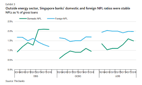 Uob Chart Chart Of The Day Ocbc And Uobs Domestic Bad Loans Dipped