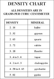 Density Chart Of Materials In G Cm3 Density Chart