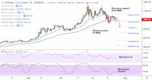 Crypto Technicals Btc Usd Recovery Attempts Rejected At 21