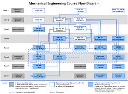 bachelor s degree um department of mechanical engineering me courseflow diagram me courseflow diagram me courseflow diagram