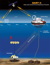 When the indian ocean tsunami struck, the only warning most people in the region had was the sight of a giant wave heading towards them. U S Tsunami Warning System National Oceanic And Atmospheric Administration