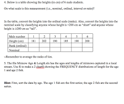 Solved 4 Below Is A Table Showing The Heights In Cm Of