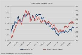 Copper Dollar Chart Em Fx Weekly Big Dollar Keeps Em Currencies Under Its Thumb
