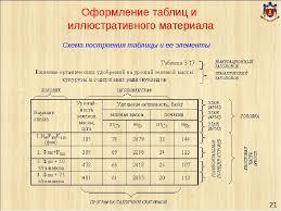 таблиц и рисунков диссертации Оформление таблиц и рисунков диссертации