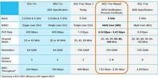 802 11ac Wave 2 Faq Cisco