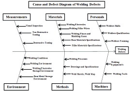 cause and effect visual figure 3 causes and effect diagram of welding defects scientific
