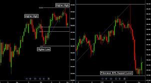 Multiple Time Frame Trading Methodology