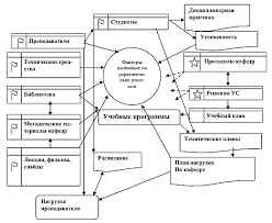 Информационное обеспечение принятия управленческого решения в  Рисунок 4 Оценка условий для принятия управленческого решения ВУЗа