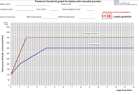 Bilirubin Levels Chart Uk Neonatal Jaundice Clinical Presentation Management