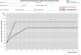 Neonatal Jaundice Clinical Presentation Management