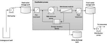 Ro Water Process Flow Chart Flow Diagram For The Bwro Plant In Pozo Colorado Download