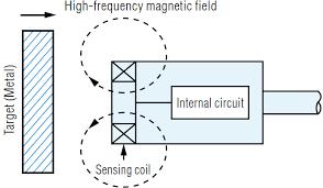 what is a inductive proximity sensor? sensor basics Inductive Proximity Sensor Wiring Diagram Inductive Proximity Sensor Wiring Diagram #68 inductive proximity sensor circuit diagram