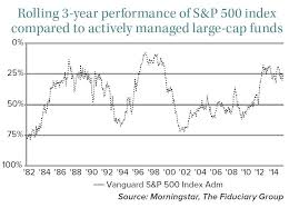 Active Vs Passive Mutual Funds The Fiduciary Group