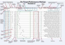 Trackmaster On Target Performance Ratings For Thoroughbred