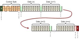i²c sequential developer help eeprom sequential procedure