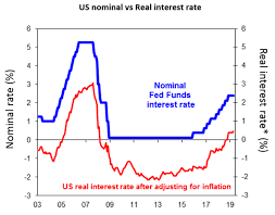 Fed Interest Rate Chart Chart Of The Week President Trump Be Fed Up With The Fed