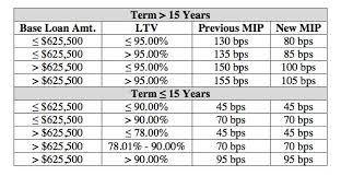 Pmi Ltv Chart Fha Loan Mip Rules A Reader Question