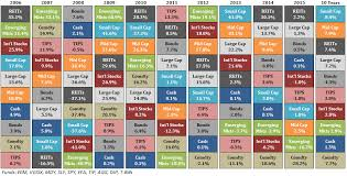 Investment Diversification Chart Updating My Favorite Performance Chart A Wealth Of Common