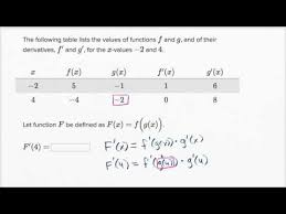 Worked Example Chain Rule With Table Video Khan Academy