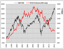 Nyse Volume Chart 6 Popular Trading Myths Exposed See It Market
