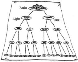 How To Classify Rocks Chloes Site