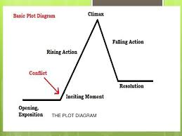 Plot Chart For Short Story Plot Diagram And Short Story Elements Ppt Download