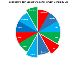 The Secret To Sexual Chemistry Is Found In Our Astrological