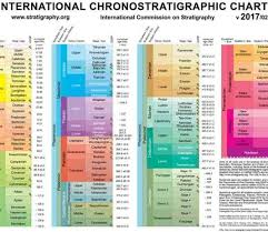 International Chronostratigraphic Chart 2018 International Stratigraphy Chart International Stratigraphic