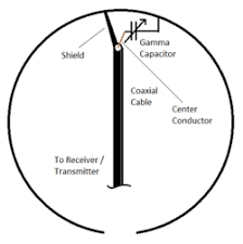halo antenna connection diagram for a gamma matched halo antenna