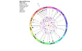 Lunations By Kirsti Melto Birth Chart For Marcel Marceau