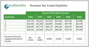 Obamacare Income Guidelines Chart Premium Tax Credit Charts For 2016