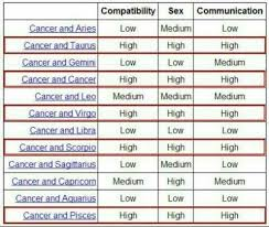Pisces And Cancer Compatibility Chart Pin By Angel Orr On Quotes Cancer Zodiac Facts Cancer