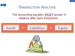the accounting equation must remain in balance after each transaction