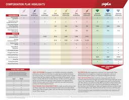 Plexus Compensation Chart Www Bedowntowndaytona Com